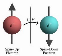 Representación simetríca CP