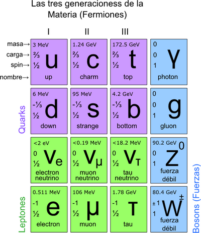 leptones quarks bosones